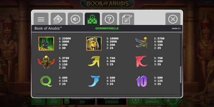 Gewinntabelle Book of Anubis